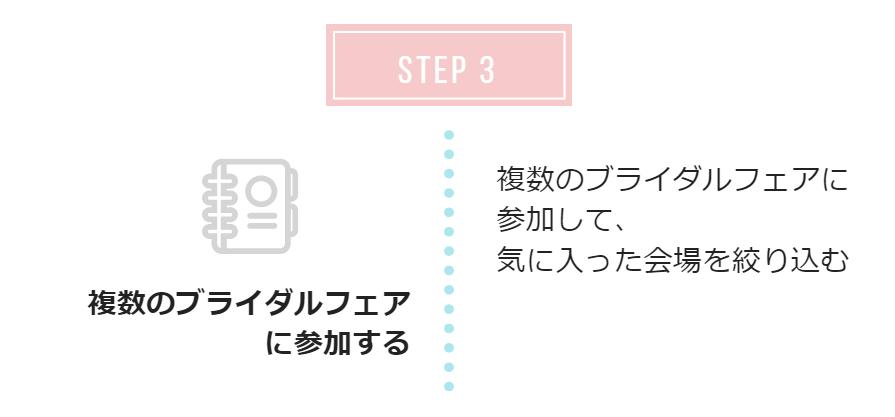 ブライダルフェア活用の式場探しステップ3