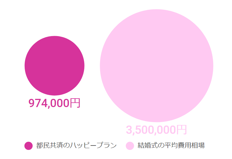 ハッピープランの費用の比較