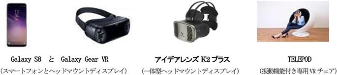 VR結婚式の利用機器
