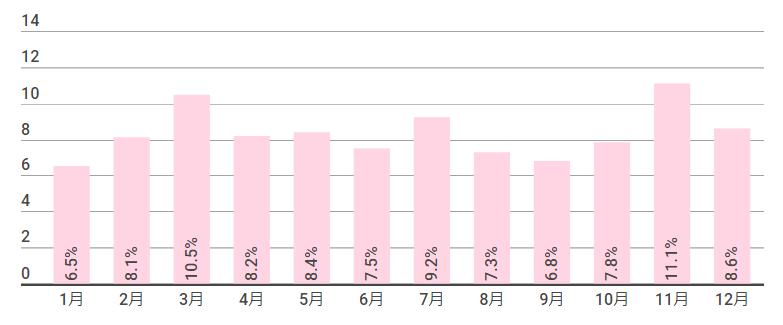 婚姻届提出の割合(月別)