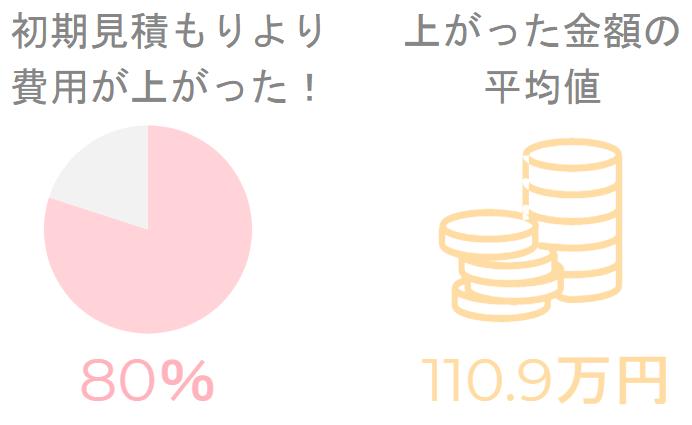 後から見積もりが上がった、金額平均