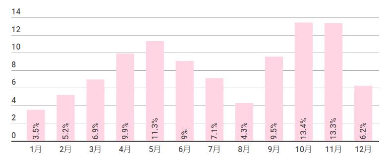 月別の挙式件数